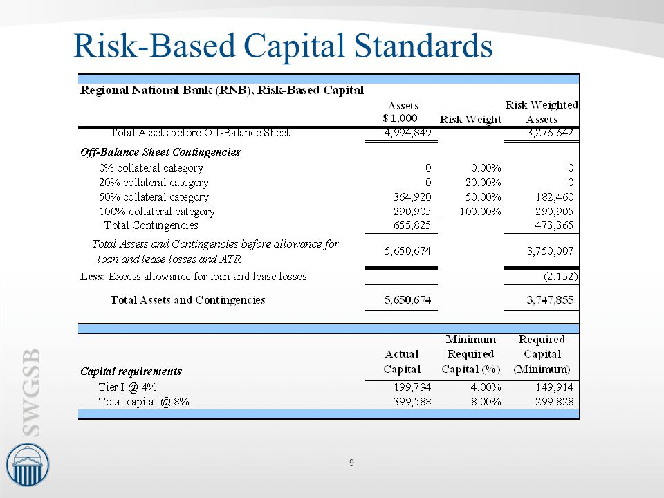 Risk-Based Capital Standards