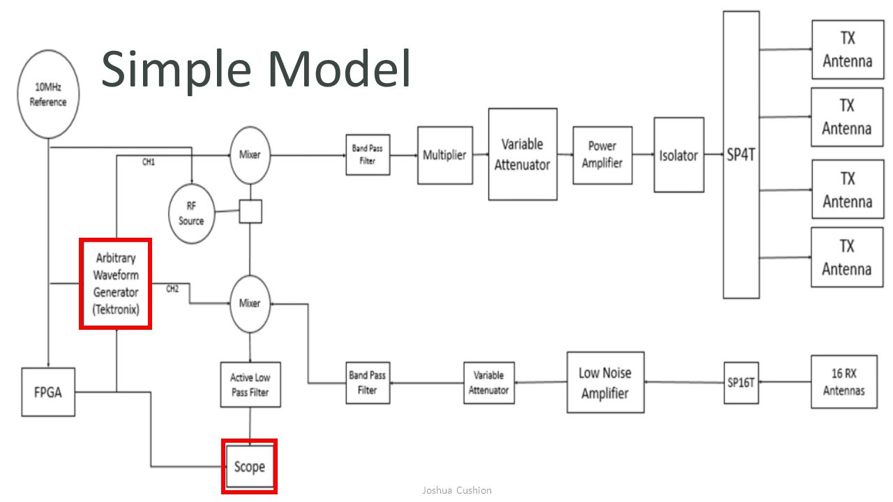 Block Diagram – Simple Model