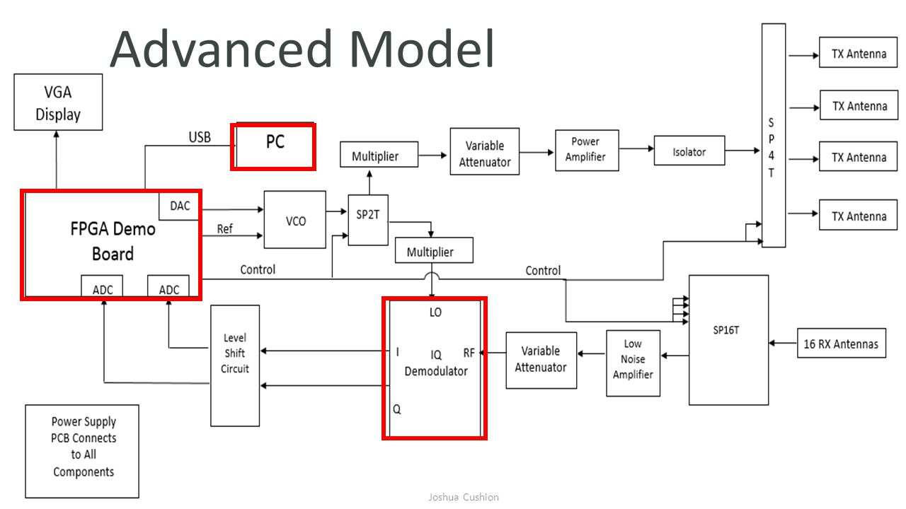 Block Diagram – Advanced Model