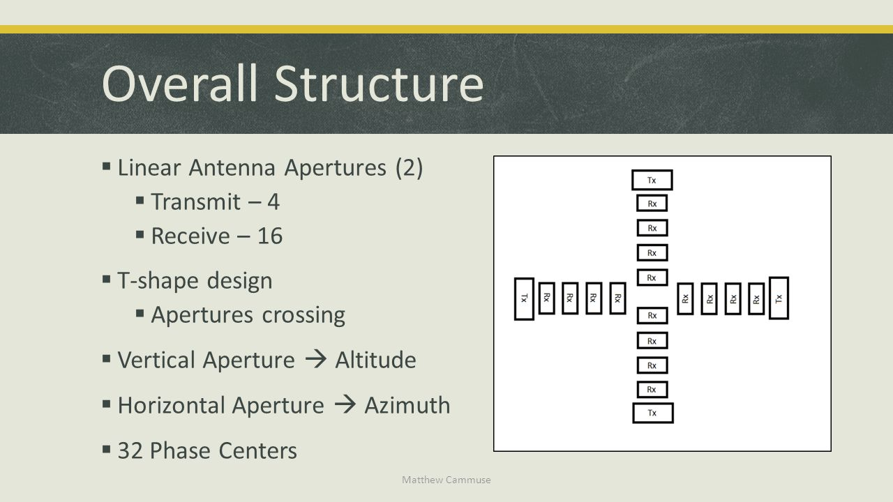 Overall Structure Linear Antenna Apertures (2) Transmit – 4