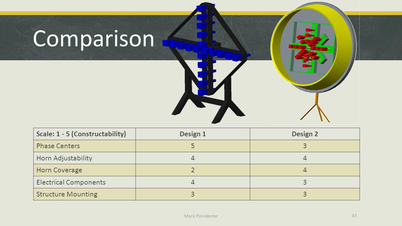 Comparison Scale: 1 - 5 (Constructability) Design 1 Design 2