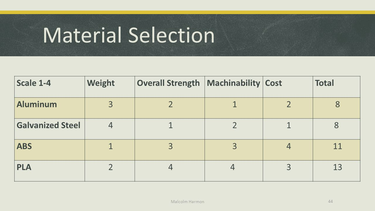 Material Selection Scale 1-4 Weight Overall Strength Machinability