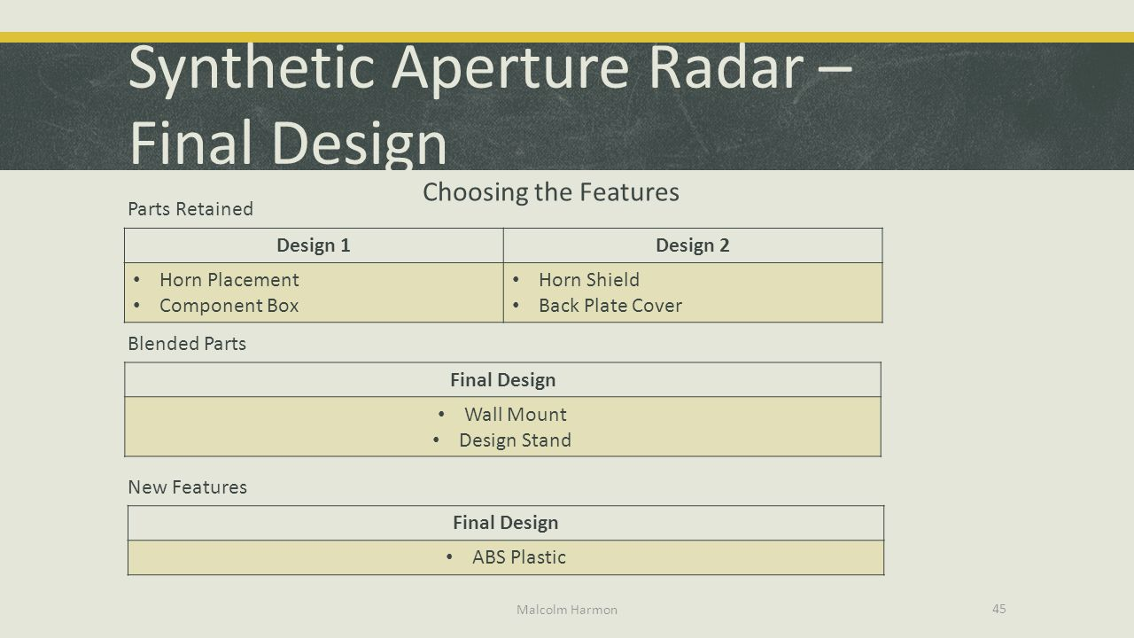 Synthetic Aperture Radar – Final Design