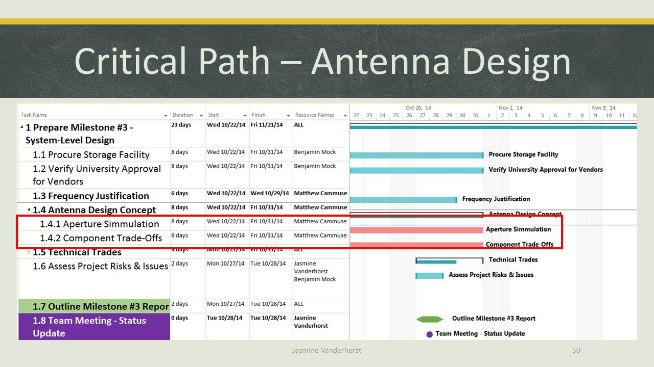 Critical Path – Antenna Design