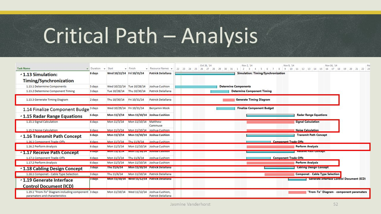 Critical Path – Analysis