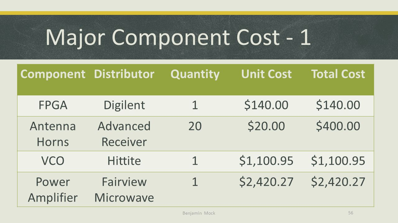 Major Component Cost - 1 Component Distributor Quantity Unit Cost
