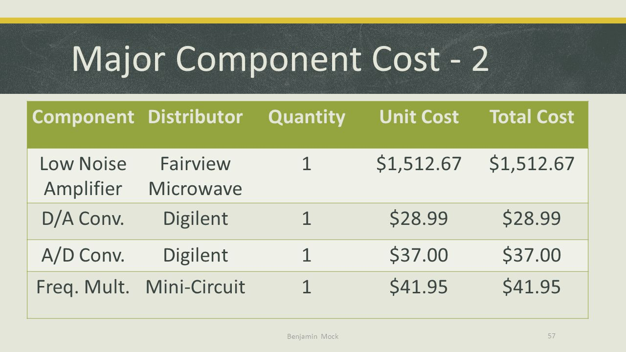Major Component Cost - 2 Component Distributor Quantity Unit Cost