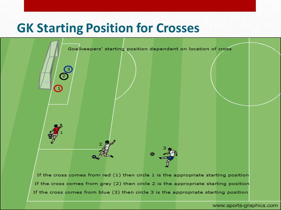 GK Starting Position for Crosses