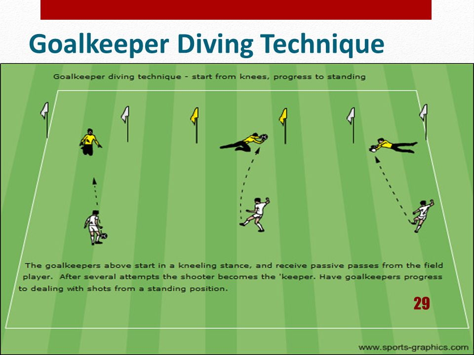 Goalkeeper Diving Technique