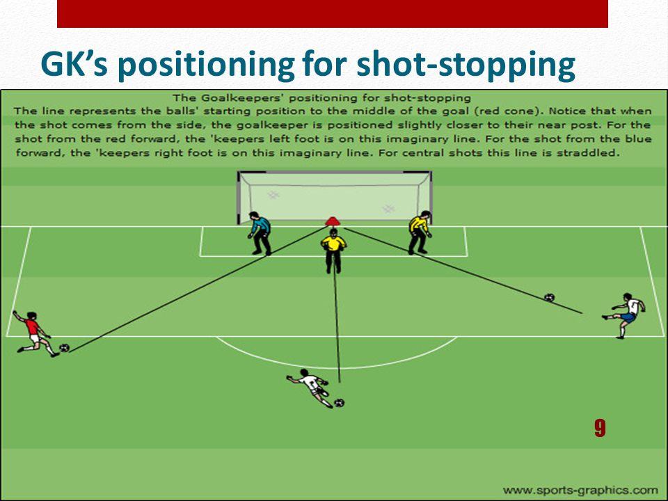 GK's positioning for shot-stopping