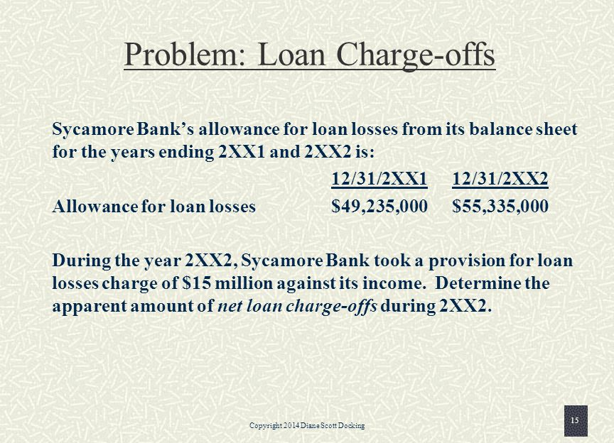 Problem: Loan Charge-offs