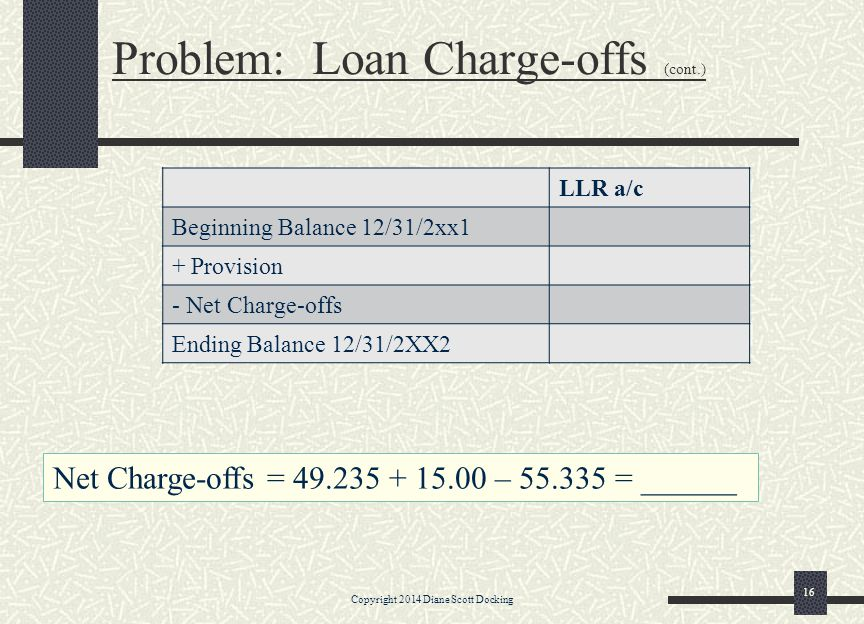 Problem: Loan Charge-offs (cont.)