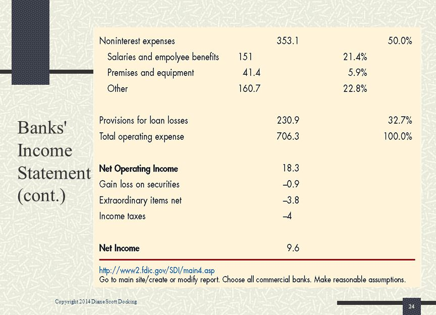 Banks Income Statement (cont.)