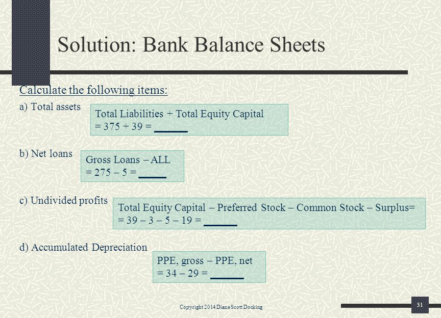Solution: Bank Balance Sheets