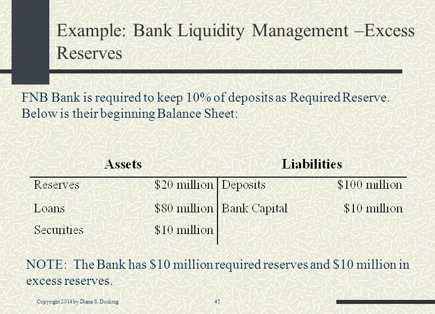 Example: Bank Liquidity Management –Excess Reserves