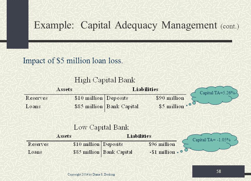 Example: Capital Adequacy Management (cont.)