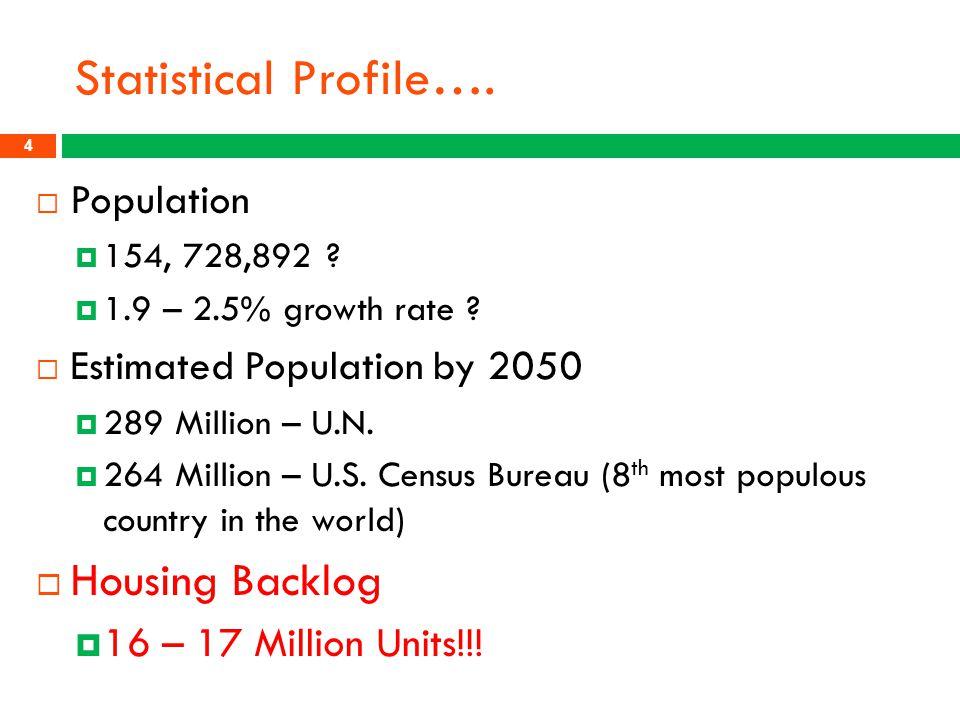 Statistical Profile…. Housing Backlog Population