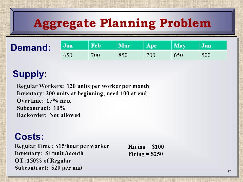 Aggregate Planning Problem