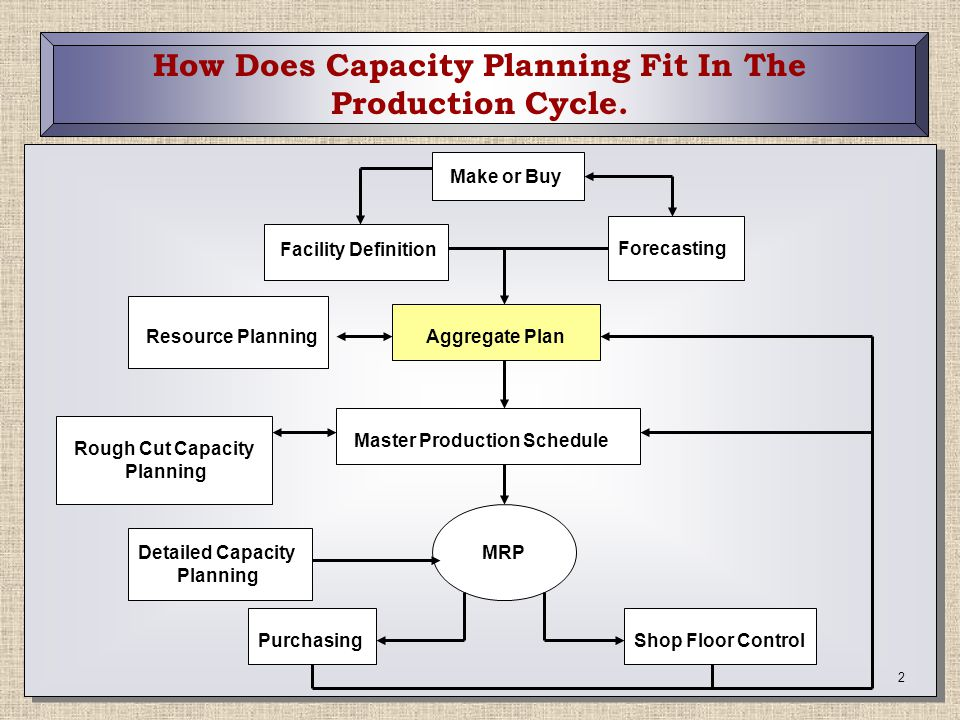 How Does Capacity Planning Fit In The Production Cycle.