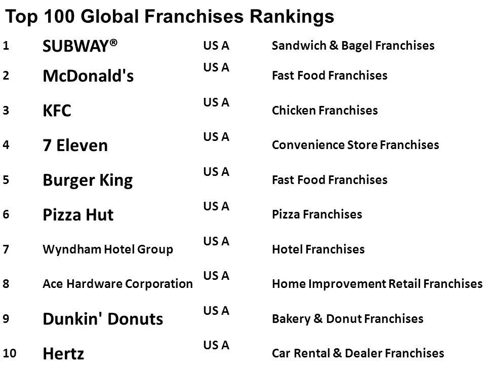 Top 100 Global Franchises Rankings SUBWAY® McDonald s KFC 7 Eleven