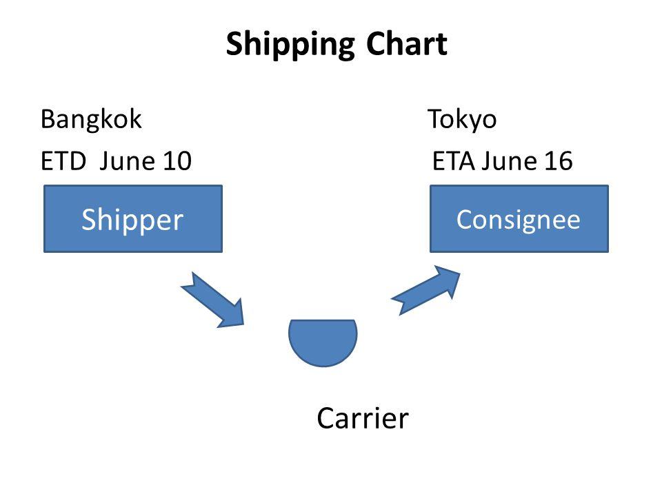Shipping Chart Shipper Carrier Bangkok Tokyo ETD June 10 ETA June 16