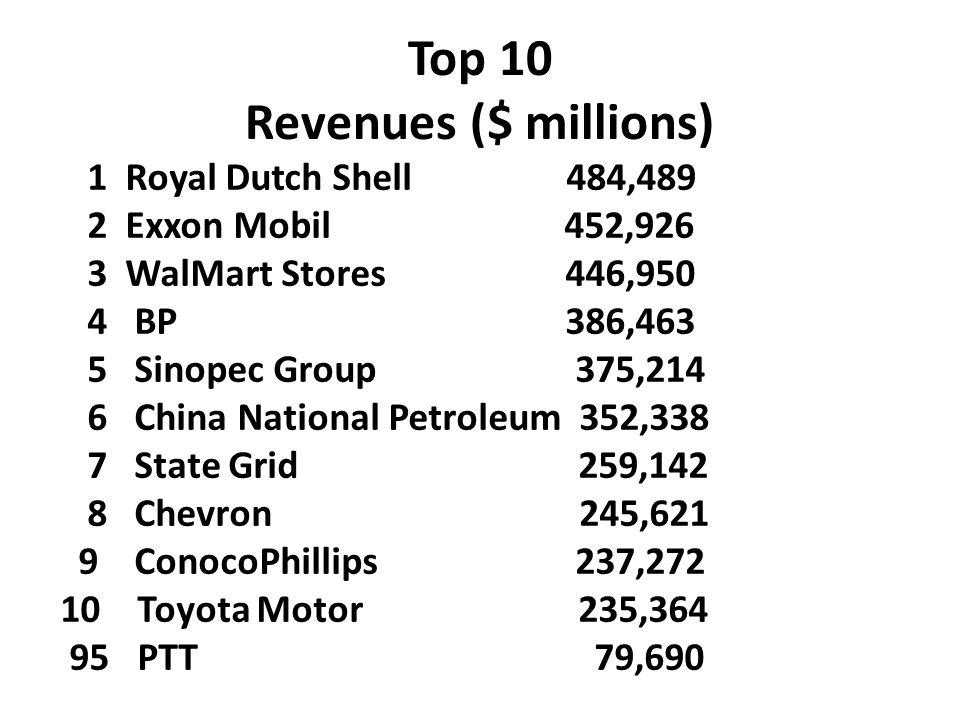 Top 10 Revenues ($ millions)