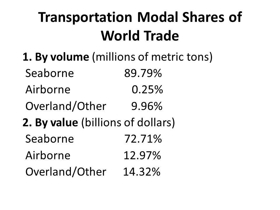 Transportation Modal Shares of World Trade