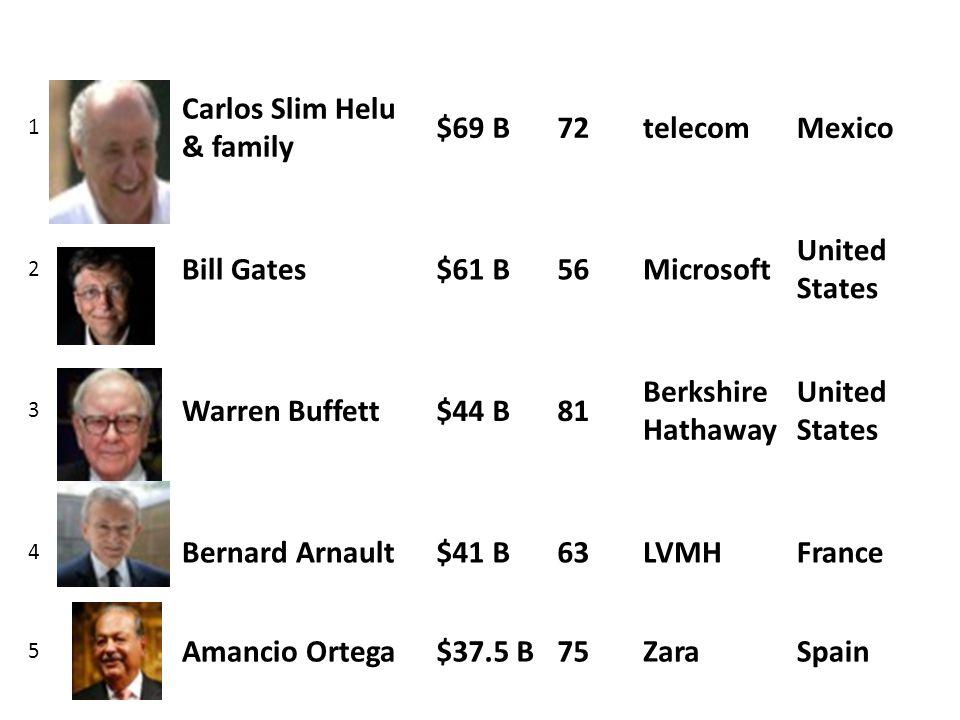 Carlos Slim Helu & family $69 B 72 telecom Mexico