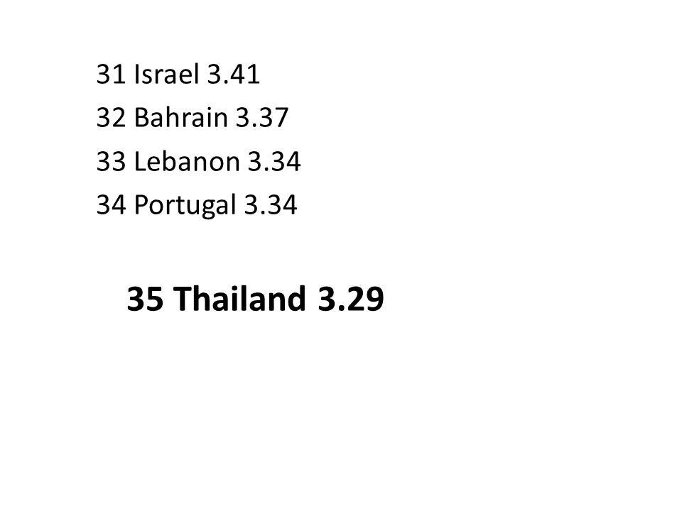35 Thailand 3.29 31 Israel 3.41 32 Bahrain 3.37 33 Lebanon 3.34