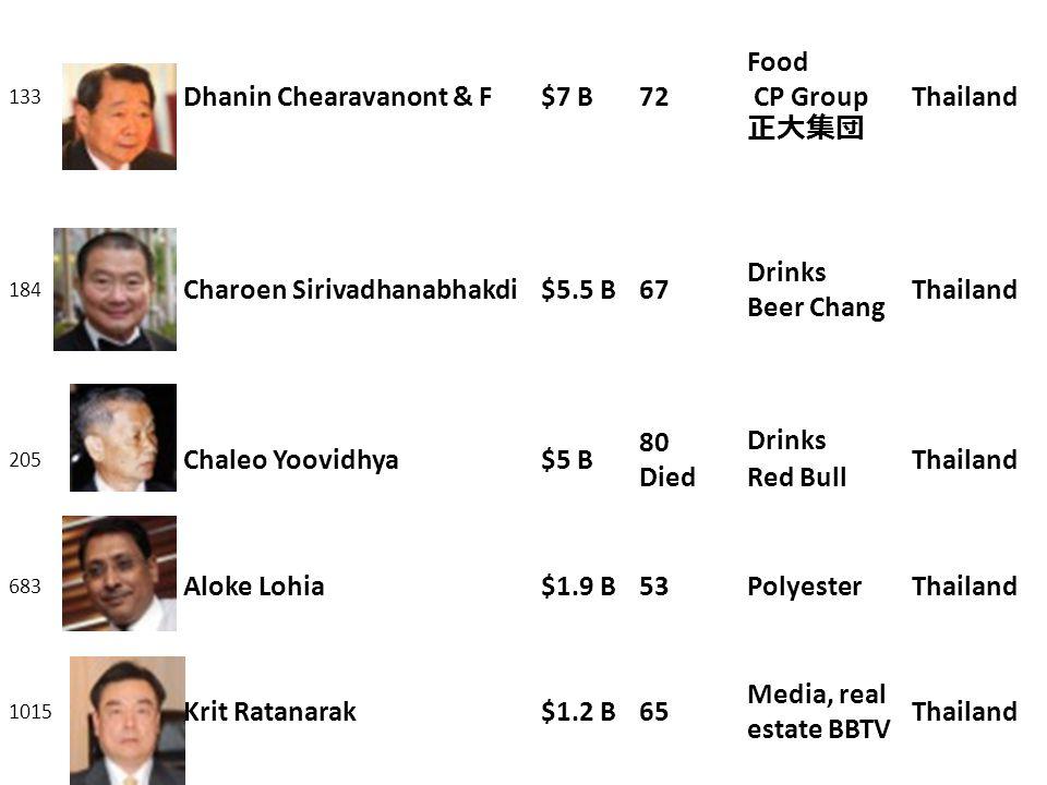 Dhanin Chearavanont & F $7 B 72 Food CP Group 正大集団 Thailand