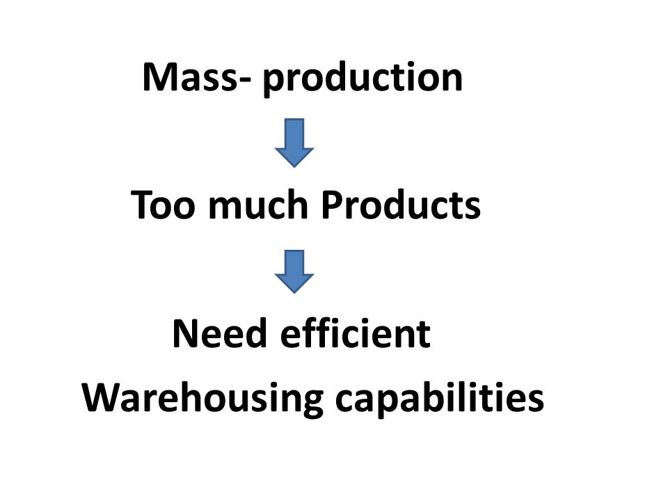 Mass- production Too much Products Need efficient Warehousing capabilities