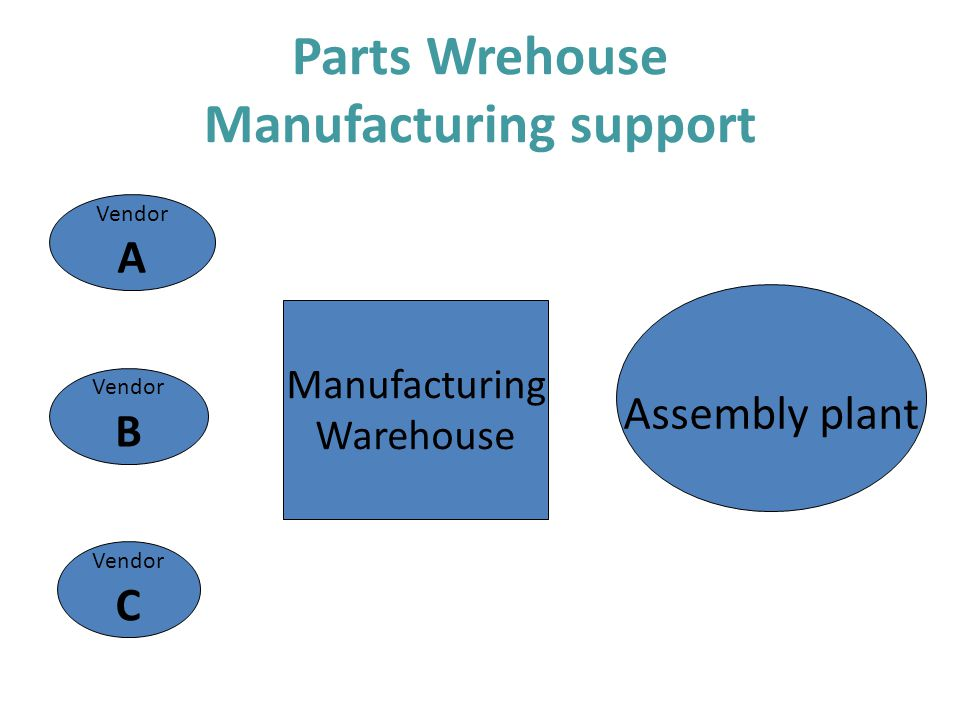 Parts Wrehouse Manufacturing support