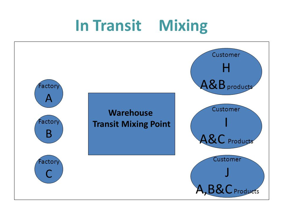 In Transit Mixing H A&B products I A&C Products J A,B&C Products A B C