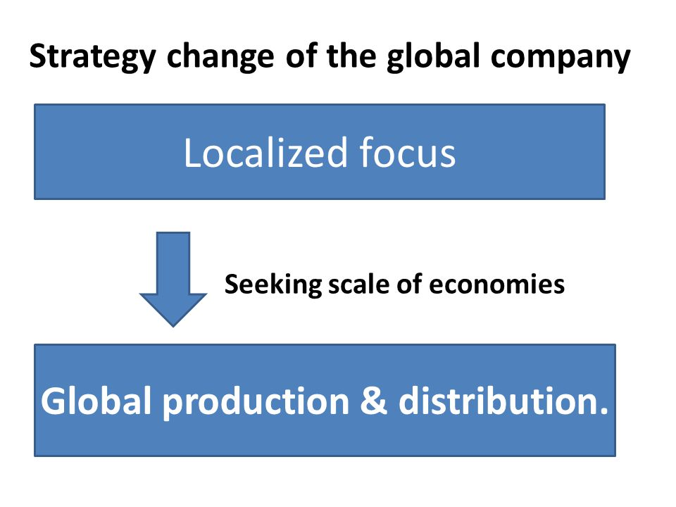 Strategy change of the global company