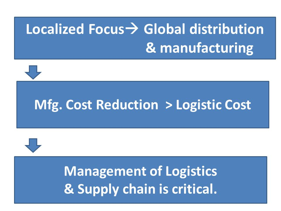 Localized Focus Global distribution & manufacturing
