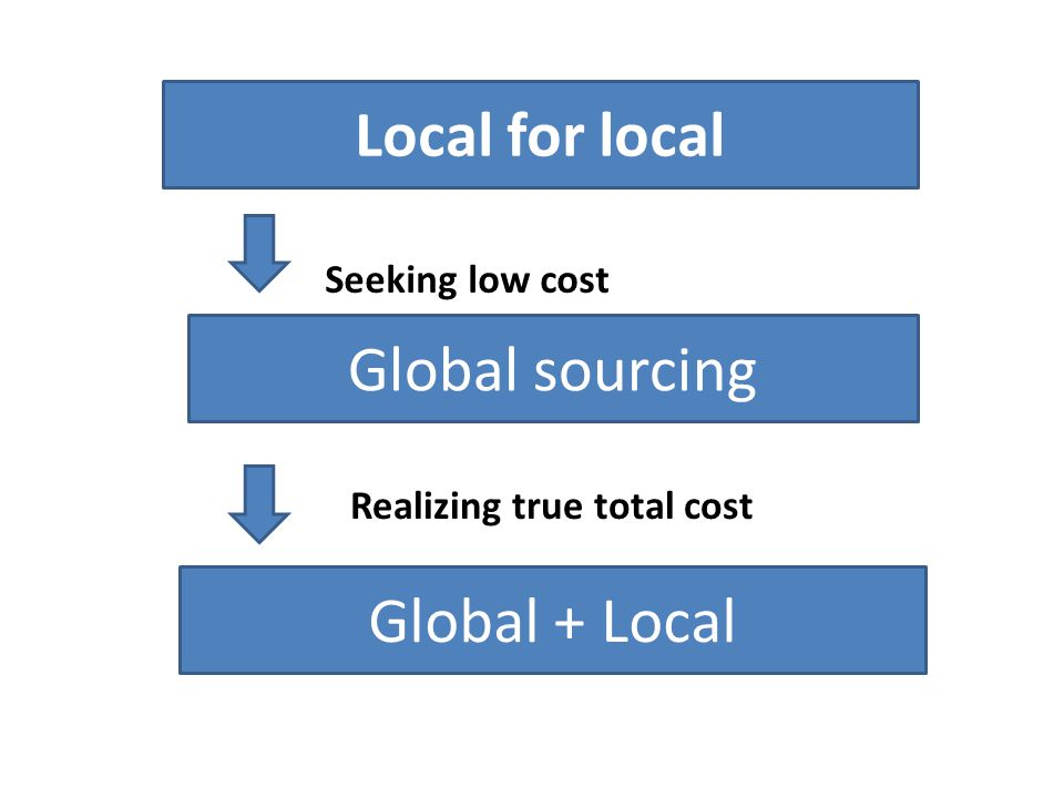 Local for local Global sourcing Global + Local Seeking low cost