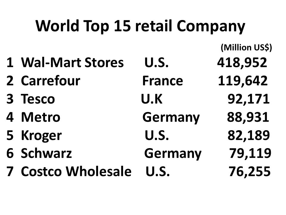 World Top 15 retail Company