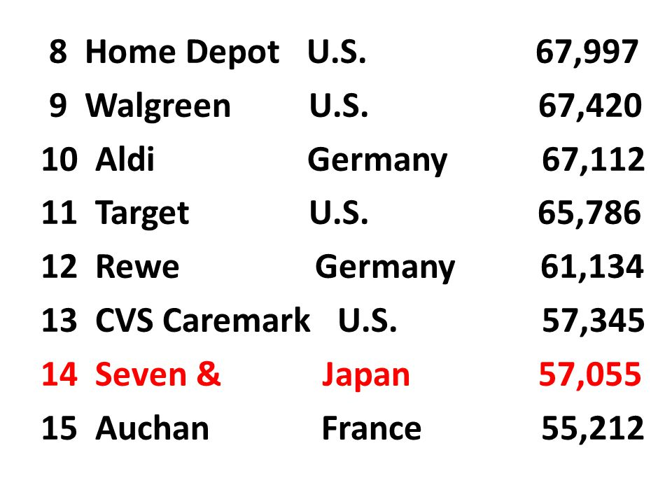 8 Home Depot U.S. 67,997 9 Walgreen U.S. 67,420.