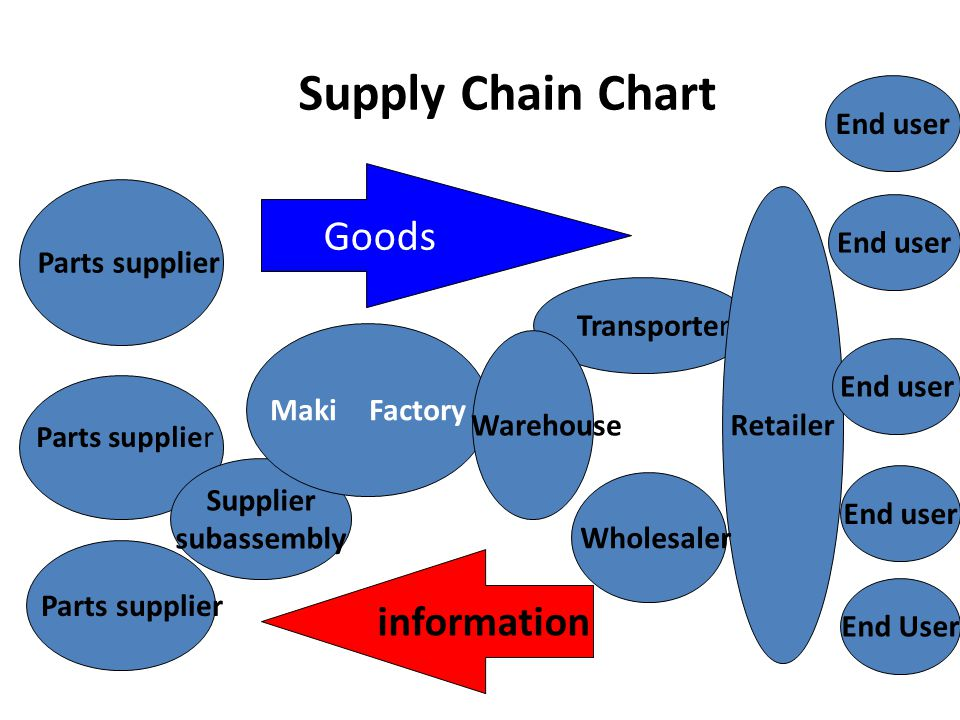 Supply Chain Chart Goods information End user Parts supplier End user