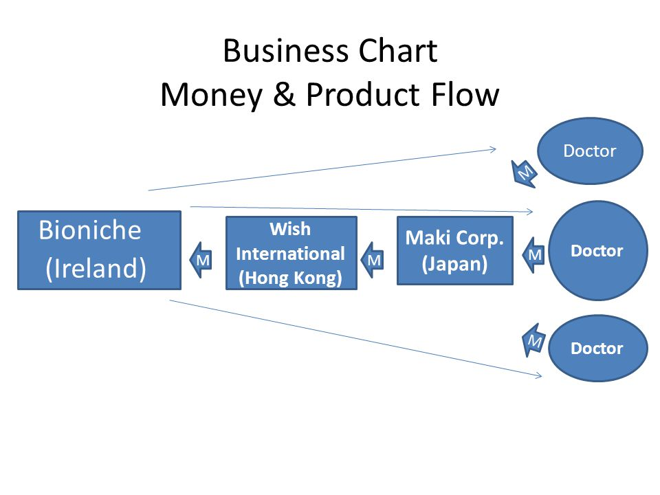Business Chart Money & Product Flow