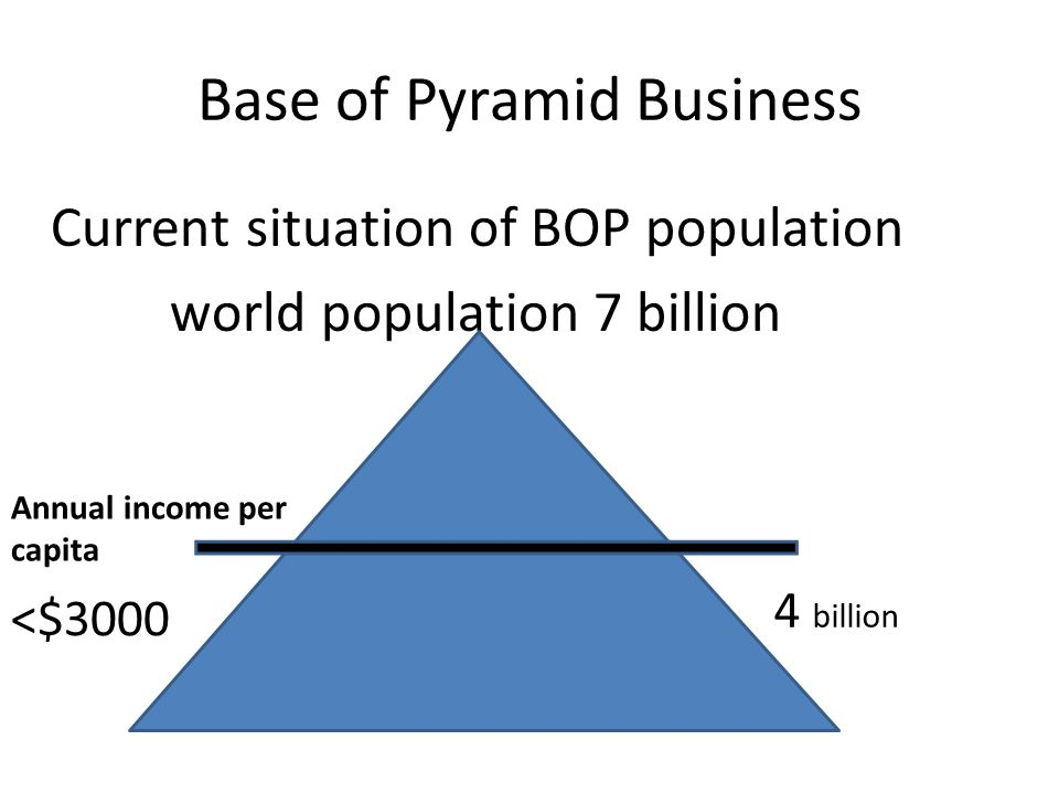 Base of Pyramid Business