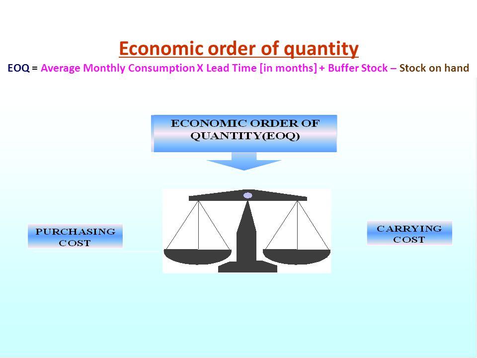 Economic order of quantity
