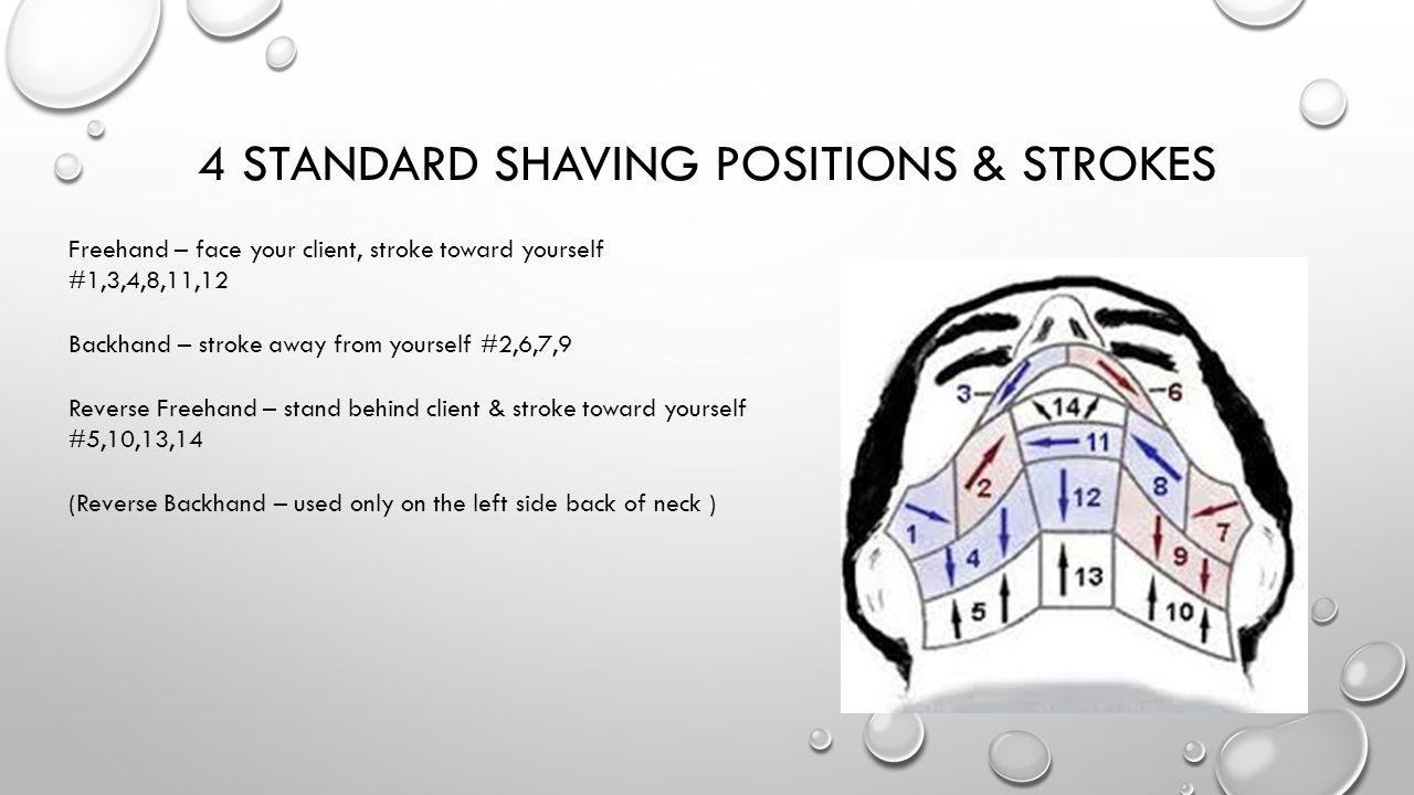 4 Standard shaving positions & strokes