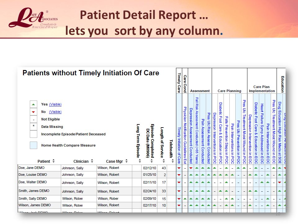 Patient Detail Report … lets you sort by any column.
