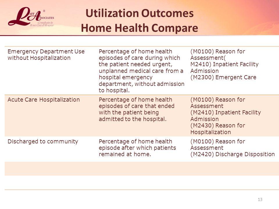 Utilization Outcomes Home Health Compare