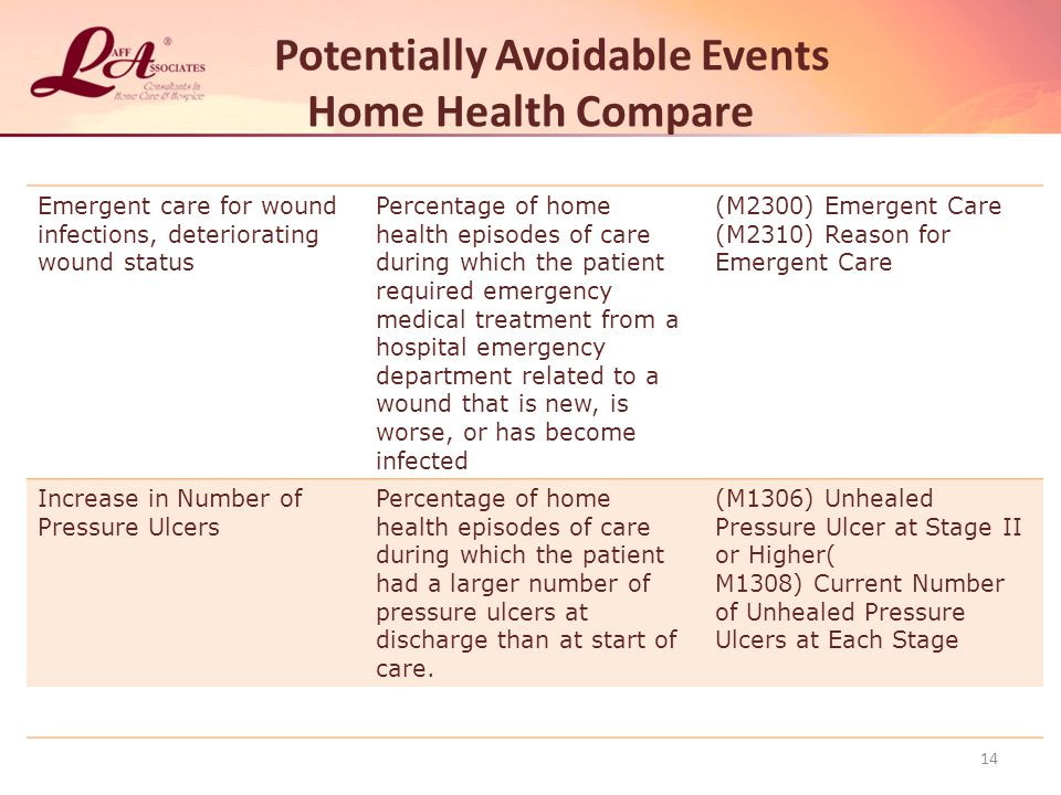 Potentially Avoidable Events Home Health Compare