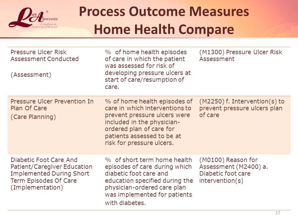 Process Outcome Measures Home Health Compare