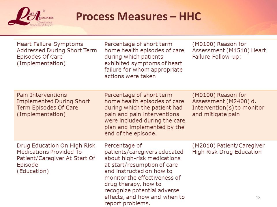 Process Measures – HHC Heart Failure Symptoms Addressed During Short Term Episodes Of Care. (Implementation)