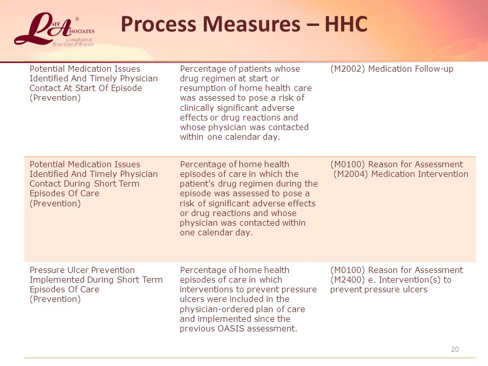 Process Measures – HHC Potential Medication Issues Identified And Timely Physician Contact At Start Of Episode.