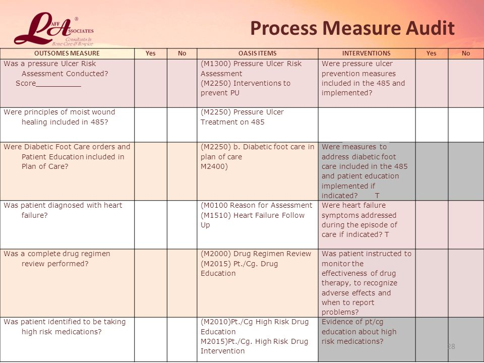 Process Measure Audit OUTSOMES MEASURE Yes No OASIS ITEMS